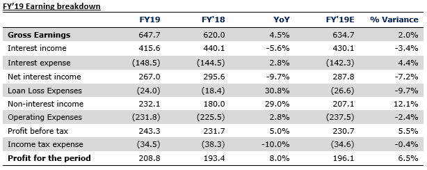 Zenith Bank Plc FY'19 results - Earnings Soar on Trading Gains - Brand Spur