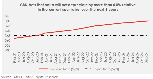 CBN and the Naira: Another shot at FX stability? - Brand Spur