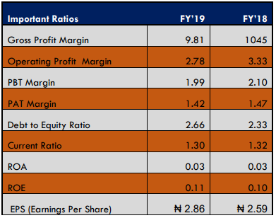 Conoil Plc grows Revenue by 14.36% to ₦139.8 billion in 2019