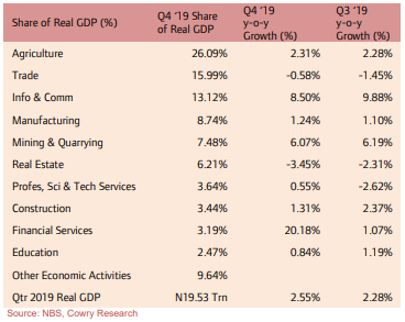 Q4 2019 Real GDP Grows by 2.55% as COVID-19 Threatens Q1 2020 Growth Outlook… - Brand Spur