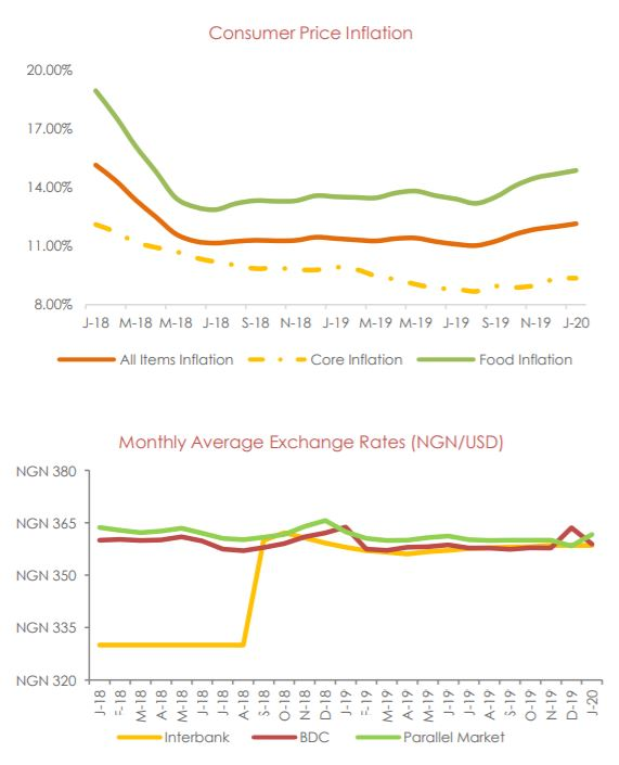 Annual Inflation Rate Jumps to 12.13% in January on Rising Food Prices - Brand Spur