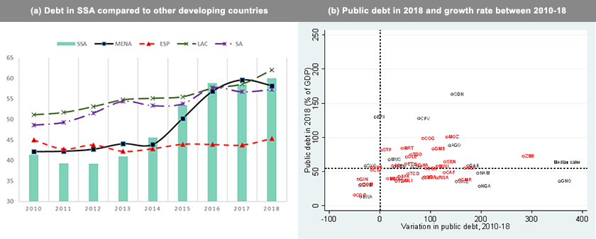 How much should Sub-Saharan African countries adjust to curb the increase in public debt? - Brand Spur