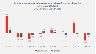 The Oil Palm Sector: Review and Outlook
