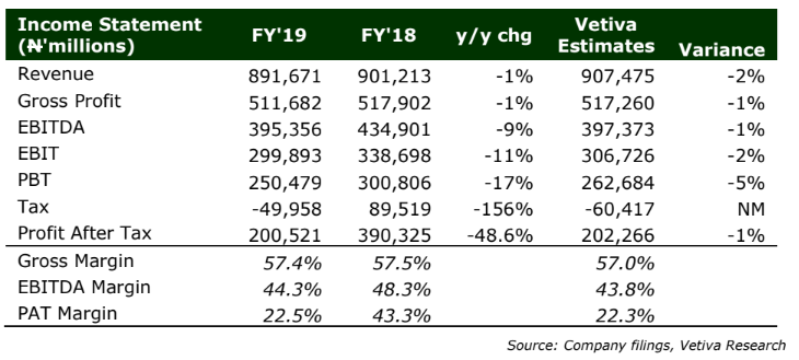Dangote Cement PLC FY'19 Earnings Release - Still A Buy Despite Competitive Pressures - Brand Spur