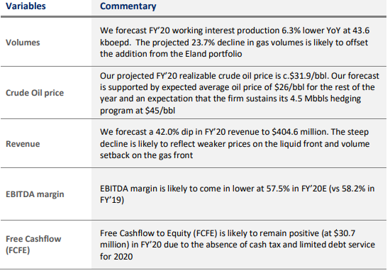 Seplat Petroleum Development Company Plc - Brace Up For a Difficult Year - Brand Spur