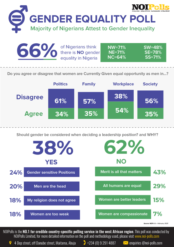 #IWD: 66% of Nigerians think that there is no Gender Equality in the Country - Report - Brand Spur