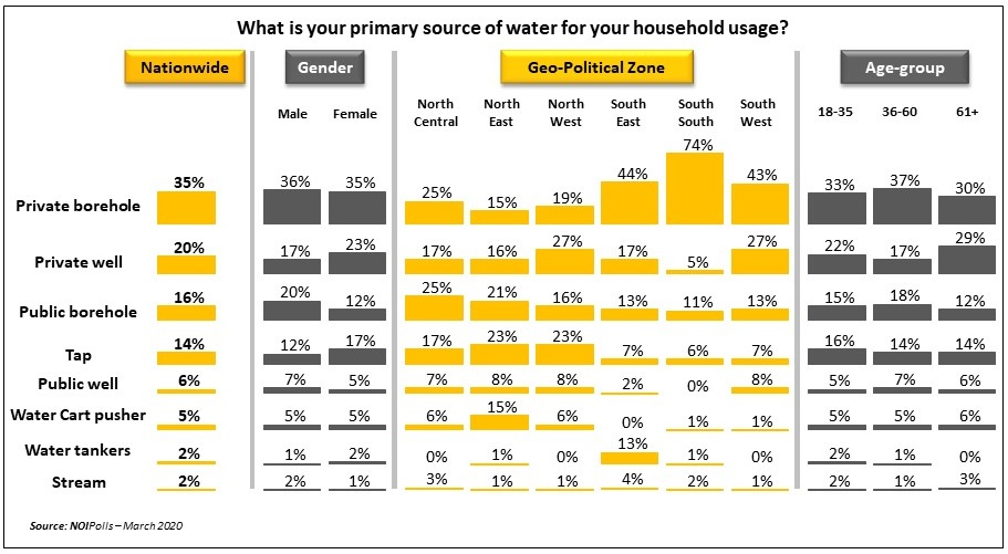World Water Day 2020: Pure Water Is The Main Source Of Drinking Water For Nigerians - Report - Brand Spur