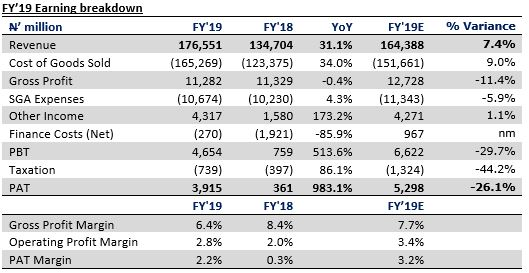 Ardova Plc FY'19 result - Disposal gain masks loss from discounting of promissory notes - Brand Spur