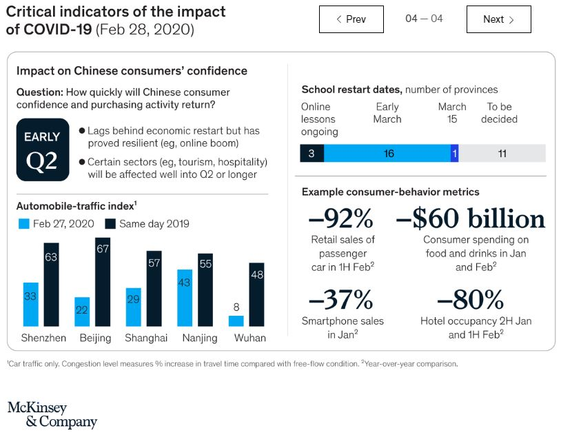 COVID-19: Implications for Business, Facts and Insights - McKinsey - Brand Spur