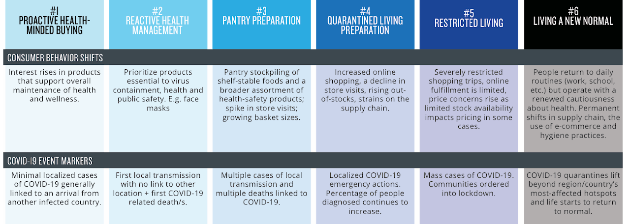 Covid-19: Tracking The Impact On FMCG, Retail And Media - Brand Spur