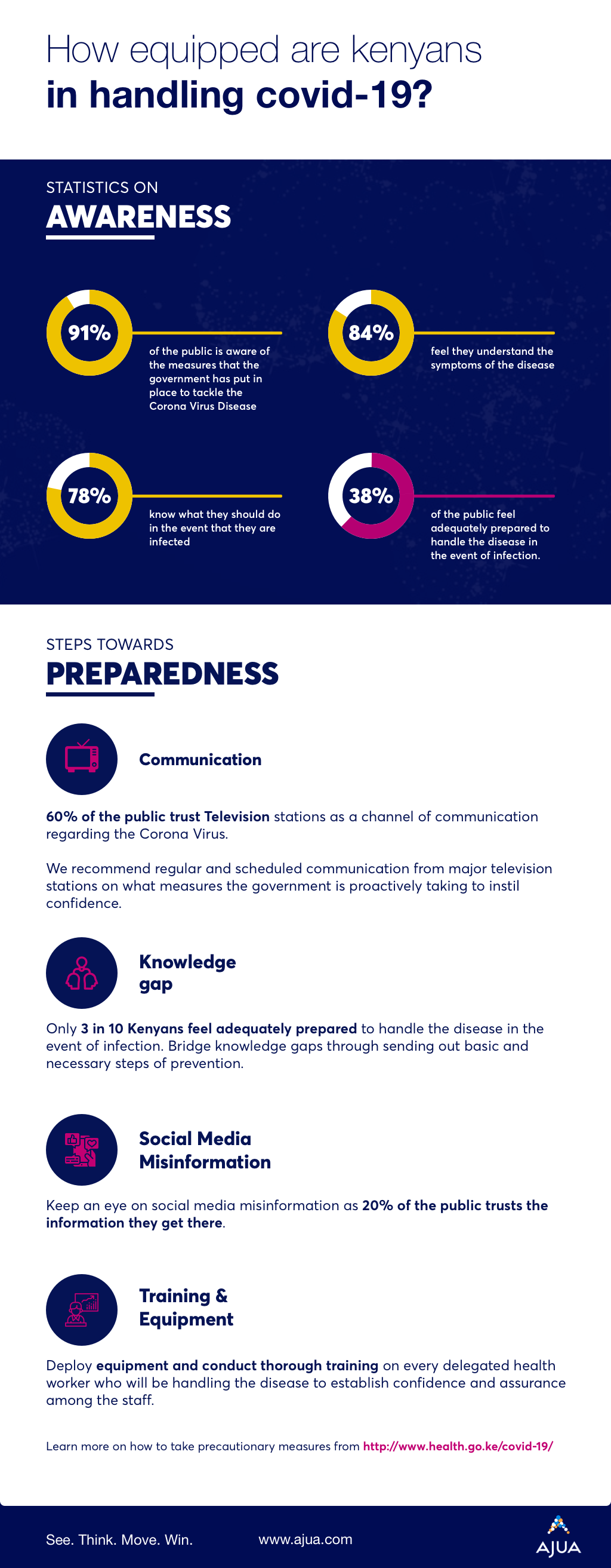 Covid-19: Confronting Outbreaks of Misinformation - Brand Spur