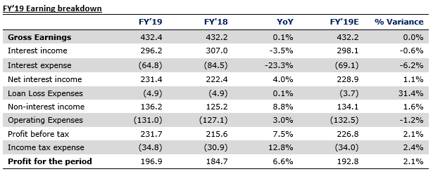 Guaranty Trust Bank Plc FY'19 Results - Lower Funding Cost Propel Earnings - Brand Spur
