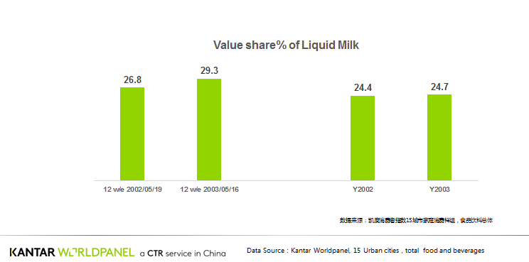 Growth For Dairy Amid Epidemic - Brand Spur