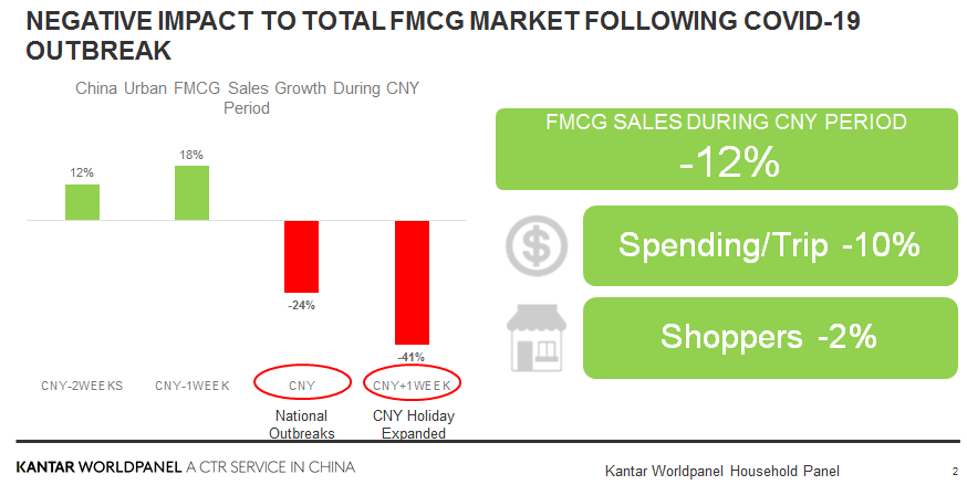 Impact of COVID-19 Outbreak on FMCG Market During CNY - Brand Spur