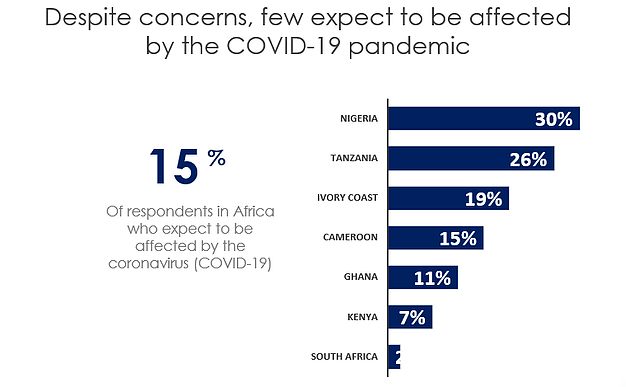 Africa's Consumer Confidence Dropped In February Over Coronavirus Concerns - Brand Spur