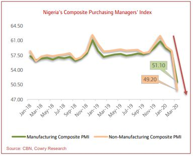 March 2020 Non-Manufacturing PMI Sinks Below 50 Points as COVID-19 Hits Nigeria