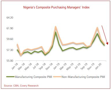 Nigerian Business Activities Slow in February amid Lower Production Level, COVID-19… - Brand Spur