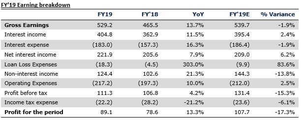 United Bank for Africa Plc FY'19 - Q4'19 Weakness Restrains Growth Momentum - Brand Spur
