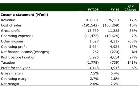 Ardova Plc (Formerly Forte Oil Plc) On Course To Return Sustainable Value - Brand Spur