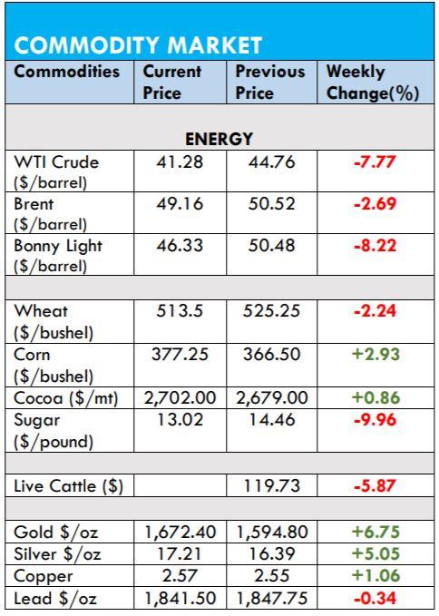 Oil price plummets amid Coronavirus fears and looming price war - Brand Spur