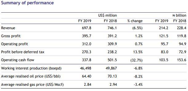 Seplat Petroleum Records 6.5% Revenue decline in 2019 - Brand Spur