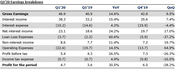 FCMB Group Plc Q1'20 results - NIM improvement and FX gains propel earnings - Brand Spur