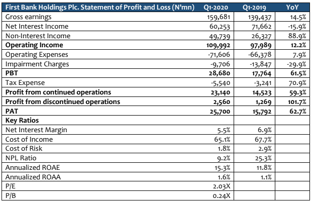FBN Holding Plc - Unaudited Q1-2020: Strong Trading Income Supports Profit After Tax - Brand Spur