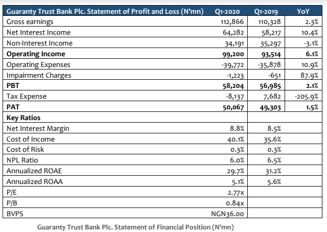 Guaranty Trust Bank Plc - Unaudited Q1-2020: Soft Earnings Despite Industry-Best Efficiency - Brand Spur