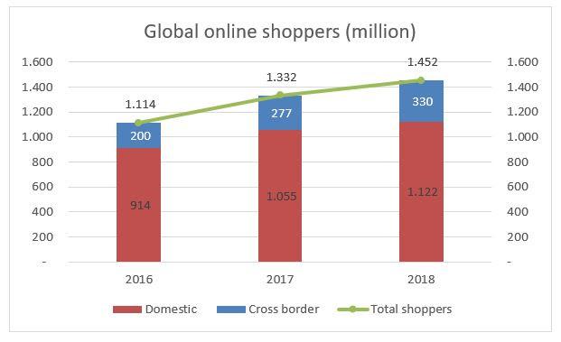 Global E-Commerce Hits $25.6 Trillion – Latest UNCTAD Estimates - Brand Spur