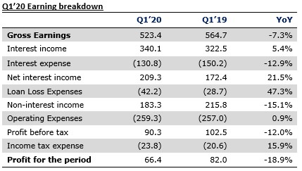 Ecobank Q1'20 Results - Lower loan recoveries mask gains in Nigeria - Brand Spur