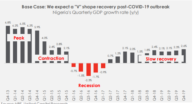 COVID-19 Economic Lockdown: What's The Prospect Of Early Recovery?
