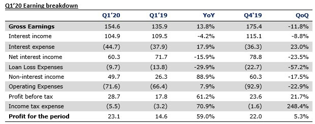 FBN Holdings - Earnings Impress But Regulatory Concerns Linger - Brand Spur