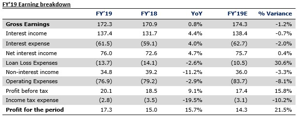 FCMB Group Plc FY'19 audited results: Provisions write-back bolsters earnings