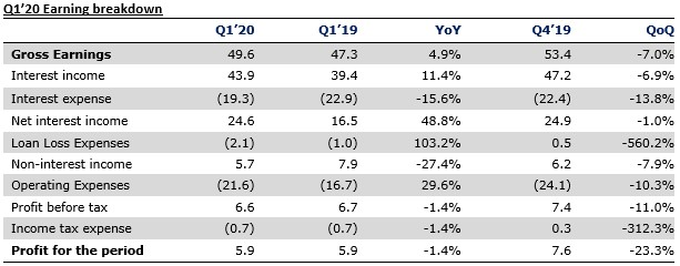 Fidelity Bank Plc Q1'20 Results - Higher costs pressure earnings - Brand Spur
