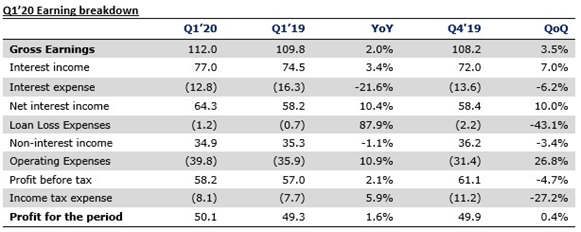 Guaranty Trust Bank Plc Q1'20 unaudited results - Earnings float on lower cost of funds - Brand Spur