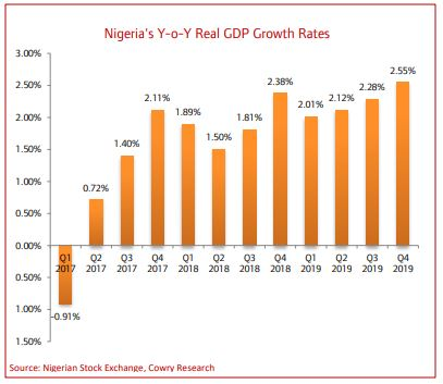 IMF Expects Nigeria's Economy to Slide into Recession, CBN Rolls Out Remedial Policies… - Brand Spur