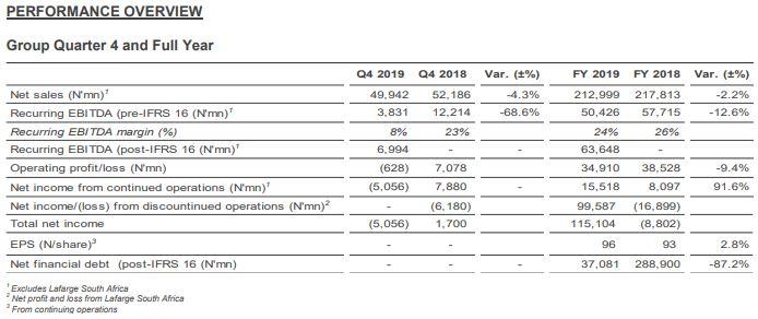 Lafarge Africa Plc Records N15.5bn PAT in 2019, Proposes N1.00k Dividend