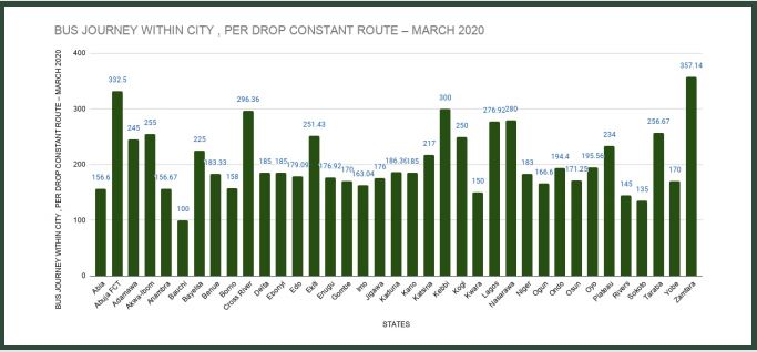 NBS Discloses States with Highest Bus Fares in Nigeria (Full List) - Brand Spur