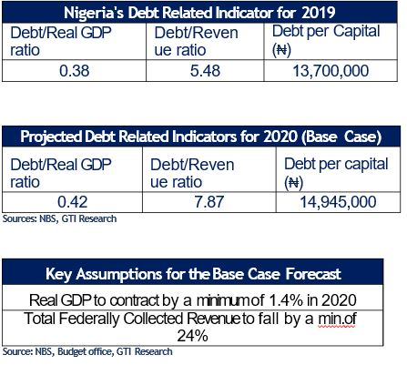 Nigeria's new $6.9bn foreign loan application – A case of a necessary evil? - Brand Spur