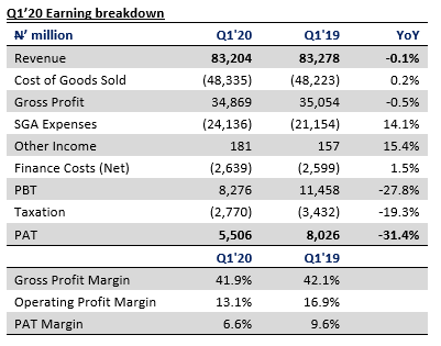 Nigerian Breweries Plc Q1'20 Unaudited Results - Increase in operating cost pressures earnings - Brand Spur
