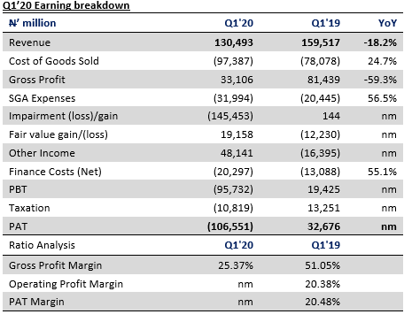 Seplat Q1'20 Results - Impairment loss drags SEPLAT into red zone - Brand Spur