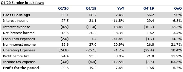 Stanbic IBTC Reports N20.6bn PAT in Q1 2020 Result - Brand Spur