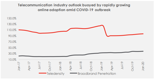 Telecommunications Industry: An Opportunity In Crisis
