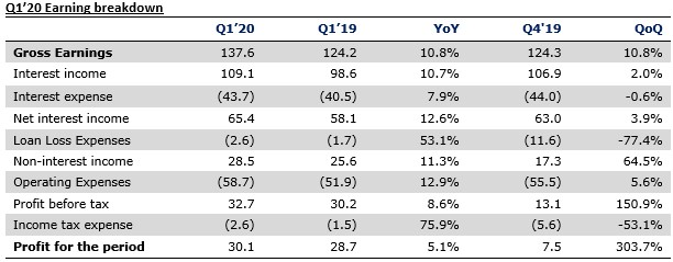 United Bank for Africa Plc Q1'20 unaudited results - Higher net interest income buoys earnings - Brand Spur
