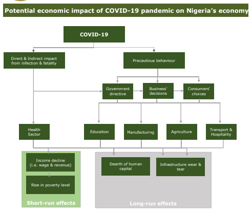 Economic Impact Of The COVID-19 On Nigeria's Real Sector - Brand Spur