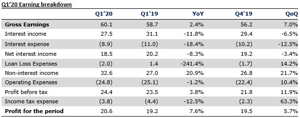 Stanbic IBTC Q1'20 Unaudited Results - Trading Gains And Provision Reversals Bolster Earnings - Brand Spur