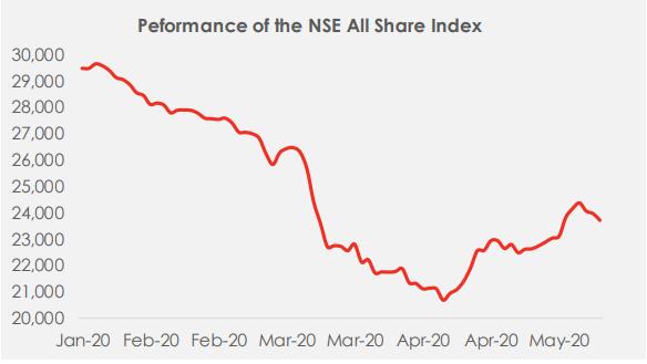 Equity Market: Stocks Rebound by 0.06%