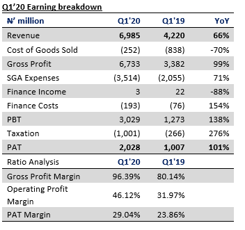 Okomu Oil Palm Company Plc Q1'20 results - Earnings surge on strong domestic sales