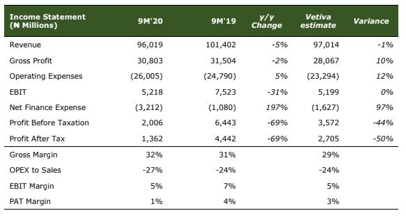Guinness Nigeria Plc - Weaker Revenue Performance Dampens H1 Momentum In 9M'20 Earnings - Brand Spur