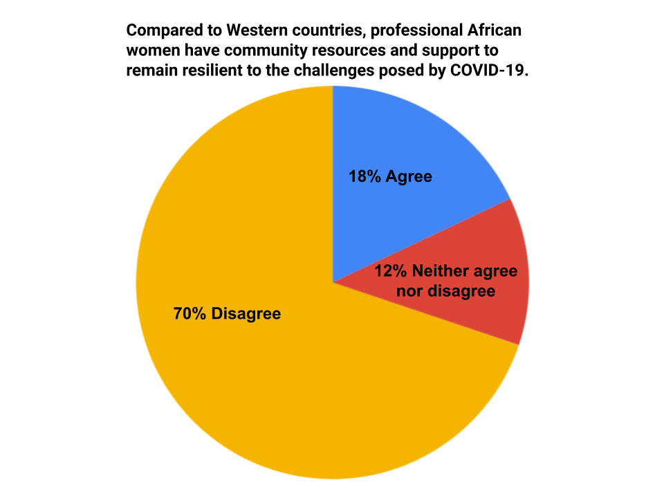 COVID-19: Half of African Business Leaders Do Not Think that African Governments Are Taking Women's Issues into Consideration - Poll - Brand Spur